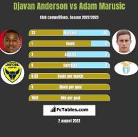 Djavan Anderson vs Adam Marusic h2h player stats