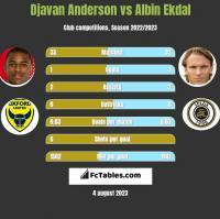 Djavan Anderson vs Albin Ekdal h2h player stats