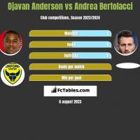 Djavan Anderson vs Andrea Bertolacci h2h player stats