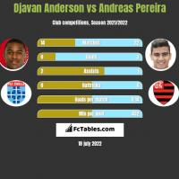 Djavan Anderson vs Andreas Pereira h2h player stats