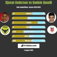 Djavan Anderson vs Daniele Baselli h2h player stats