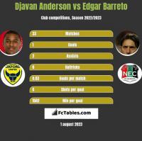 Djavan Anderson vs Edgar Barreto h2h player stats