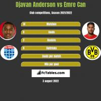 Djavan Anderson vs Emre Can h2h player stats