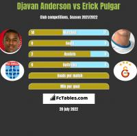 Djavan Anderson vs Erick Pulgar h2h player stats