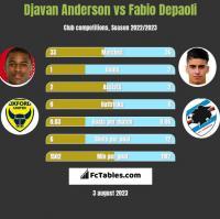 Djavan Anderson vs Fabio Depaoli h2h player stats