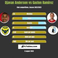 Djavan Anderson vs Gaston Ramirez h2h player stats