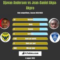 Djavan Anderson vs Jean-Daniel Akpa-Akpro h2h player stats