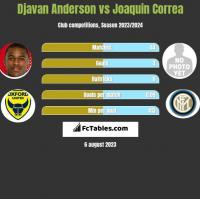 Djavan Anderson vs Joaquin Correa h2h player stats