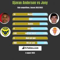 Djavan Anderson vs Jony h2h player stats