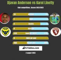 Djavan Anderson vs Karol Linetty h2h player stats