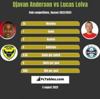 Djavan Anderson vs Lucas Leiva h2h player stats