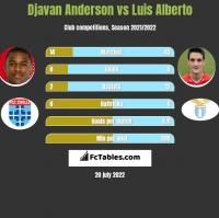 Djavan Anderson vs Luis Alberto h2h player stats