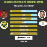 Djavan Anderson vs Manuel Lazzari h2h player stats