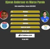 Djavan Anderson vs Marco Parolo h2h player stats