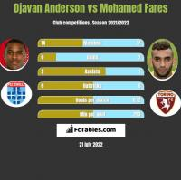 Djavan Anderson vs Mohamed Fares h2h player stats
