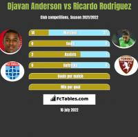Djavan Anderson vs Ricardo Rodriguez h2h player stats