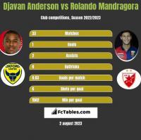 Djavan Anderson vs Rolando Mandragora h2h player stats