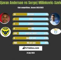 Djavan Anderson vs Sergej Milinkovic-Savic h2h player stats