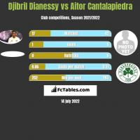 Djibril Dianessy vs Aitor Cantalapiedra h2h player stats