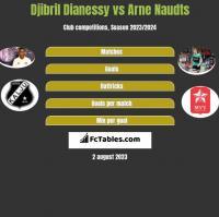 Djibril Dianessy vs Arne Naudts h2h player stats