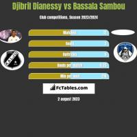 Djibril Dianessy vs Bassala Sambou h2h player stats