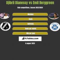 Djibril Dianessy vs Emil Berggreen h2h player stats