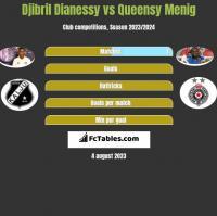 Djibril Dianessy vs Queensy Menig h2h player stats