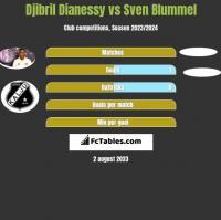 Djibril Dianessy vs Sven Blummel h2h player stats