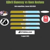 Djibril Dianessy vs Koen Kostons h2h player stats