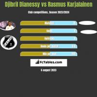 Djibril Dianessy vs Rasmus Karjalainen h2h player stats