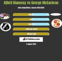 Djibril Dianessy vs George McEachran h2h player stats