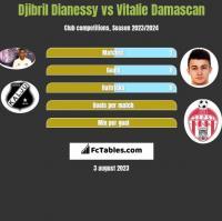 Djibril Dianessy vs Vitalie Damascan h2h player stats