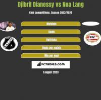 Djibril Dianessy vs Noa Lang h2h player stats