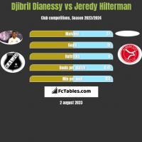 Djibril Dianessy vs Jeredy Hilterman h2h player stats