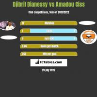 Djibril Dianessy vs Amadou Ciss h2h player stats