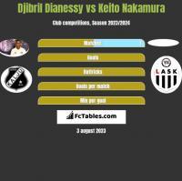 Djibril Dianessy vs Keito Nakamura h2h player stats