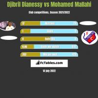 Djibril Dianessy vs Mohamed Mallahi h2h player stats