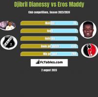 Djibril Dianessy vs Eros Maddy h2h player stats