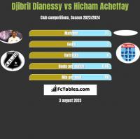 Djibril Dianessy vs Hicham Acheffay h2h player stats