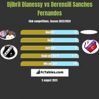 Djibril Dianessy vs Derensili Sanches Fernandes h2h player stats