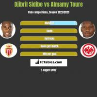 Djibril Sidibe vs Almamy Toure h2h player stats