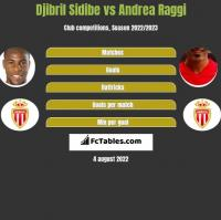 Djibril Sidibe vs Andrea Raggi h2h player stats