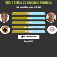 Djibril Sidibe vs Benjamin Henrichs h2h player stats