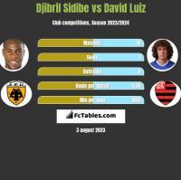 Djibril Sidibe vs David Luiz h2h player stats