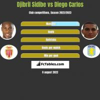 Djibril Sidibe vs Diego Carlos h2h player stats