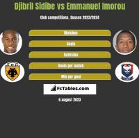 Djibril Sidibe vs Emmanuel Imorou h2h player stats