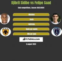 Djibril Sidibe vs Felipe Saad h2h player stats