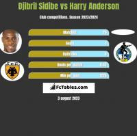 Djibril Sidibe vs Harry Anderson h2h player stats