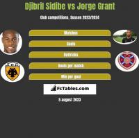 Djibril Sidibe vs Jorge Grant h2h player stats