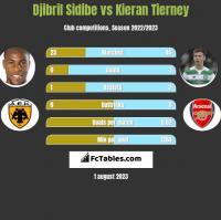 Djibril Sidibe vs Kieran Tierney h2h player stats